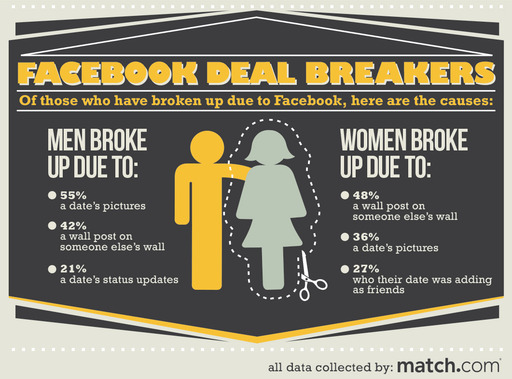 Singles' Facebook Deal Breakers