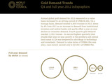 60350-gold-demand-trends-by-sector-full-year-2012-sm