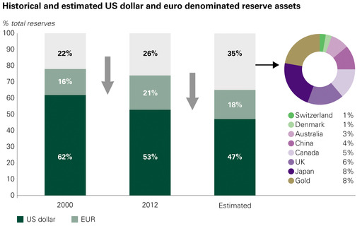 Historical and estimated US dollar and euro denominated reserve assets