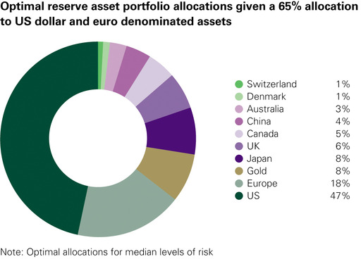 Optimal reserve asset portfolio allocations given a 65% allocation to US dollar and euro denominated assets