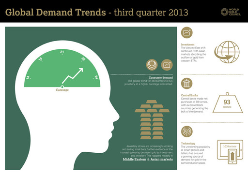 Q3 2013 Gold Demand Trends infographic
