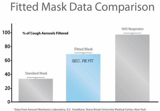 Data from SUNY Stony Brook's Aerosol Mechanics Laboratory shows the differing levels of cough aerosol filtration provided by traditional masks, fitted masks and respirators.