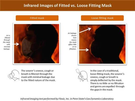 Infrared images show how air is filtered through a fitted facemask versus simply deflected by a loose fitting facemask.