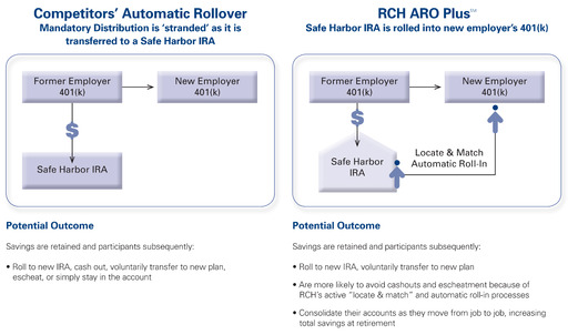 Unlike competitors' services, RCH's ARO Plus℠ reunites retirement plan participants with their retirement savings as they move from job to job, improving savings, cutting cashouts, and reducing related problems.