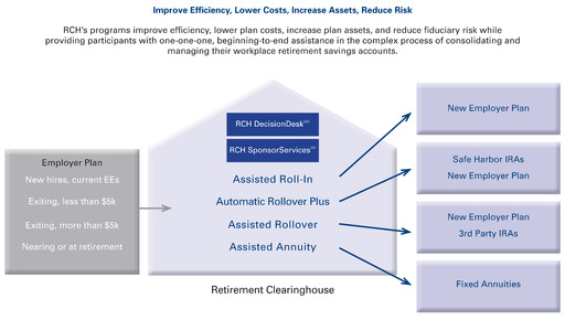 RCH's suite of services helps retirement plan sponsors better manage the consequences of the comings and goings of plan participants while helping participants better manage their retirement savings.