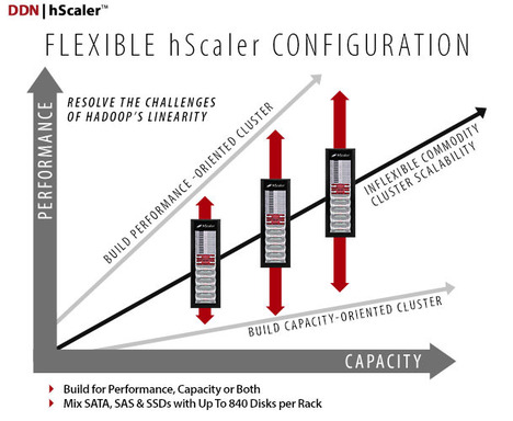 Flexible hScaler Configuration