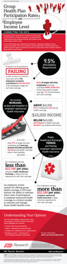 ADP Study: Employee Income Impacts Health Plan Participation Rates