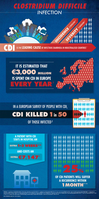 CDI Infographic