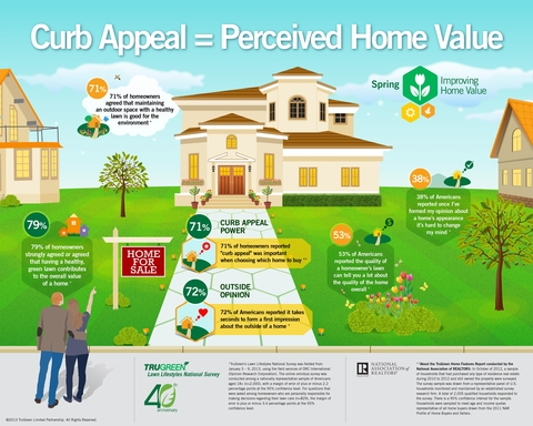 TruGreen's spring infographic highlights results from two new national surveys showing connection between curb appeal power and perceived home value.
