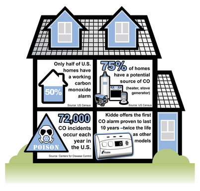 Up to 75% of homes have a potential carbon monoxide source, yet only 50% of homes have a CO alarm.