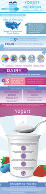 Yogurt In Nutrition: A Spoonful of a Healthy Diet