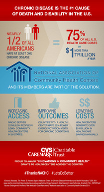 Innovations in Community Health Infographic