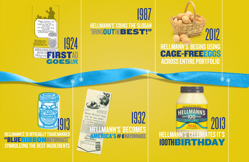 Hellmann's® Celebrates 100 Years of bringing the best together.