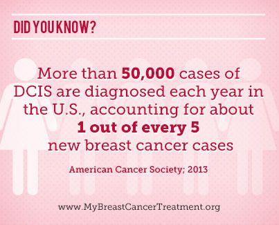 DCIS accounts for about 1 out of every 5 new breast cancer cases diagnosed in the U.S.