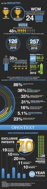 OpenText Infographic