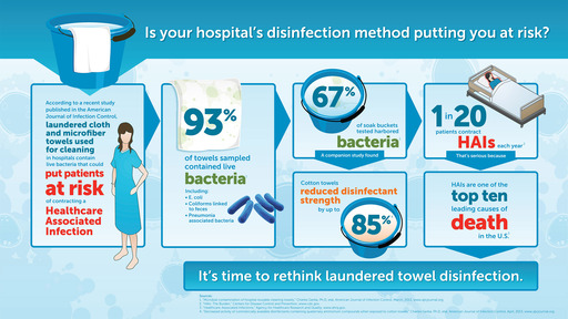Study Shows Hospital Laundering Practices May Expose Patients to Infection-Causing Bacteria