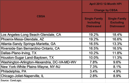 April HPI for the Country's Largest CBSAs by Population (Ranked by Single Family Including Distressed)