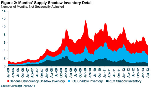 Figure 2: Months' Supply Shadow Inventory Detail