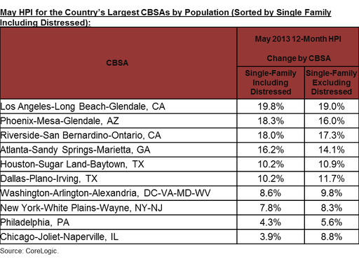 May HPI for the Country's Largest CBSAs by Population (Ranked by Single Family Including Distressed)