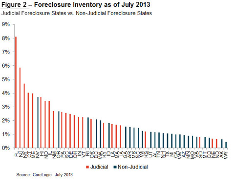 Figure 2: Foreclosure Inventory as of July 2013