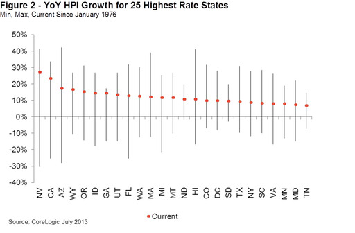 Figure 2 - YoY HPI Growth for 25 Highest Rate States Min, Max, Current Since January 1976