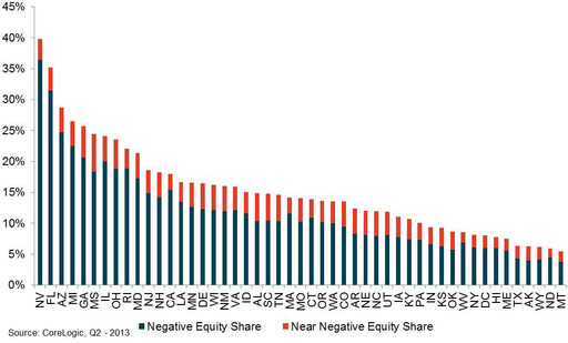 Figure 3: Near-Negative and Negative Equity Share by State