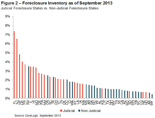 Figure 2: Foreclosure Inventory as of September 2013