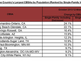 October HPI for the Country's Largest CBSAs by Population (Ranked by Single Family Including Distressed)
