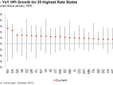 Figure 2: YoY HPI Growth for 25 Highest Rate States Min, Max, Current Since January 1976