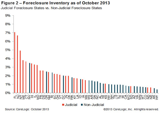 Figure 2: Foreclosure Inventory as of October 2013