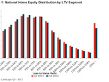 National Home Equity Distribution by LTV Segment