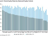 Home Equity Share by State and Equity Cohorts