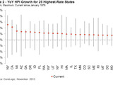 61896-hpi-growth-25-highest-rate-states-sm