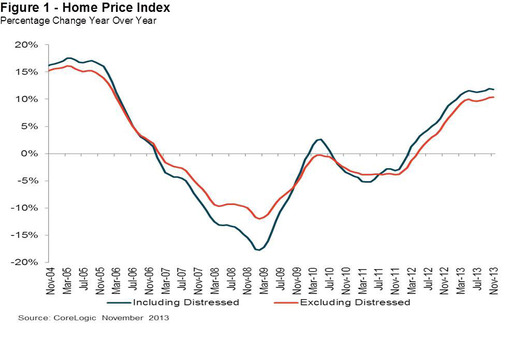 Figure 1: Home Price Index. Percentage Change Year Over Year