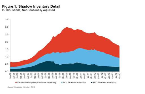 Figure 1: Shadow Inventory Detail. In Thousands, Not Seasonally Adjusted