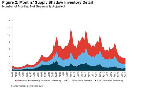 Figure 2: Months' Supply Shadow Inventory Detail. Number of Months, Not Seasonally Adjusted