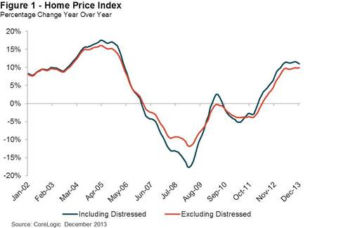 Figure 1: Home Price Index -- Percentage Change Year Over Year