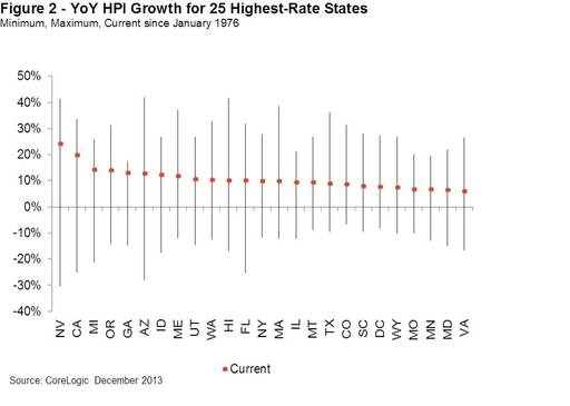 Figure 2: YoY HPI Growth for 25 Highest Rate States -- Min, Max, Current Since January 1976