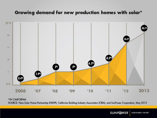 Growing demand for new production homes with solar; SunPower expects 20 percent of new production homes will have solar in 2013