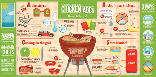Infographic: Summer Grilling and the Chicken ABCs: Always Be Careful