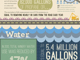 62261-frei-brothers-reserve-2013-earth-day-report-infographic-sm