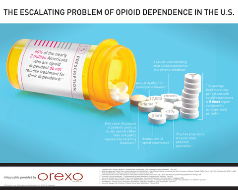 Opioid Dependence Infographic