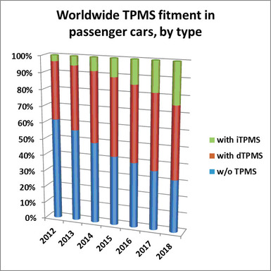 Worldwide TPMS fitment in passenger cars, by type
