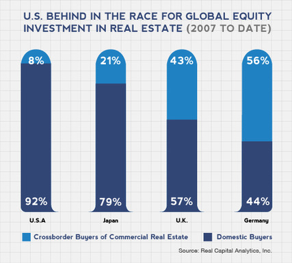 U.S. behind in the race for global equity investment in real estate