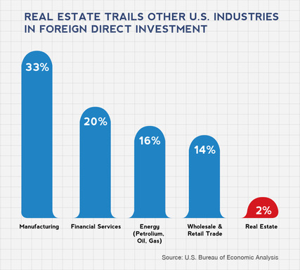 Real estate trails other U.S. industries in foreign direct investment