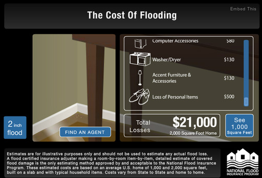 Two inches of water in an average in a 2,000 square foot home could cause $21,000