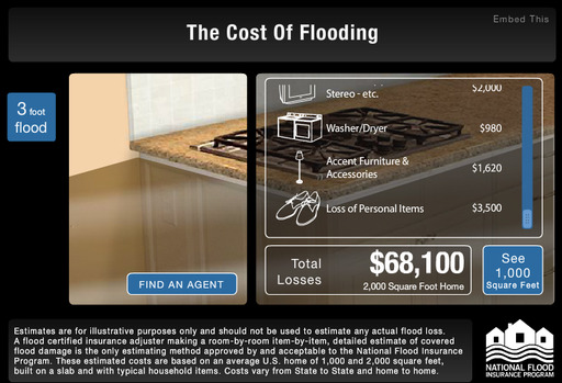 Cost of Flooding at 3' = $68,100