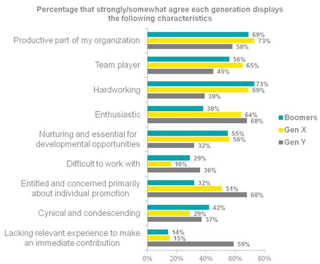 Chart 1A: Perceived characteristics of members of each generation