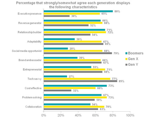 Chart 1B: Perceived characteristics of members of each generation