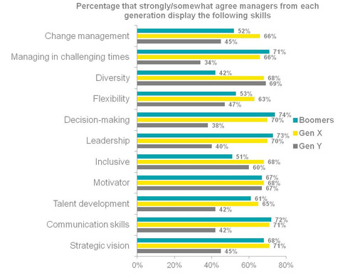 Chart 3A: Perceived skills of managers of each generation